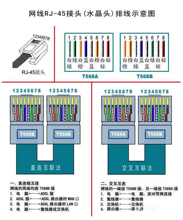 网线rj-45水晶头制作方法(网线水晶头排线示意图)